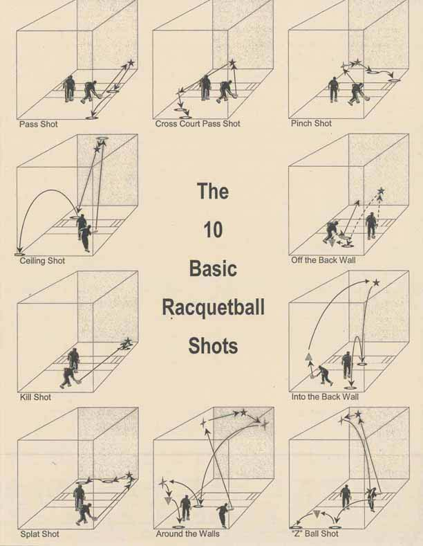 The 10 Basic Racquetball Shots