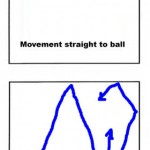 The Circling Movement in Racquetball
